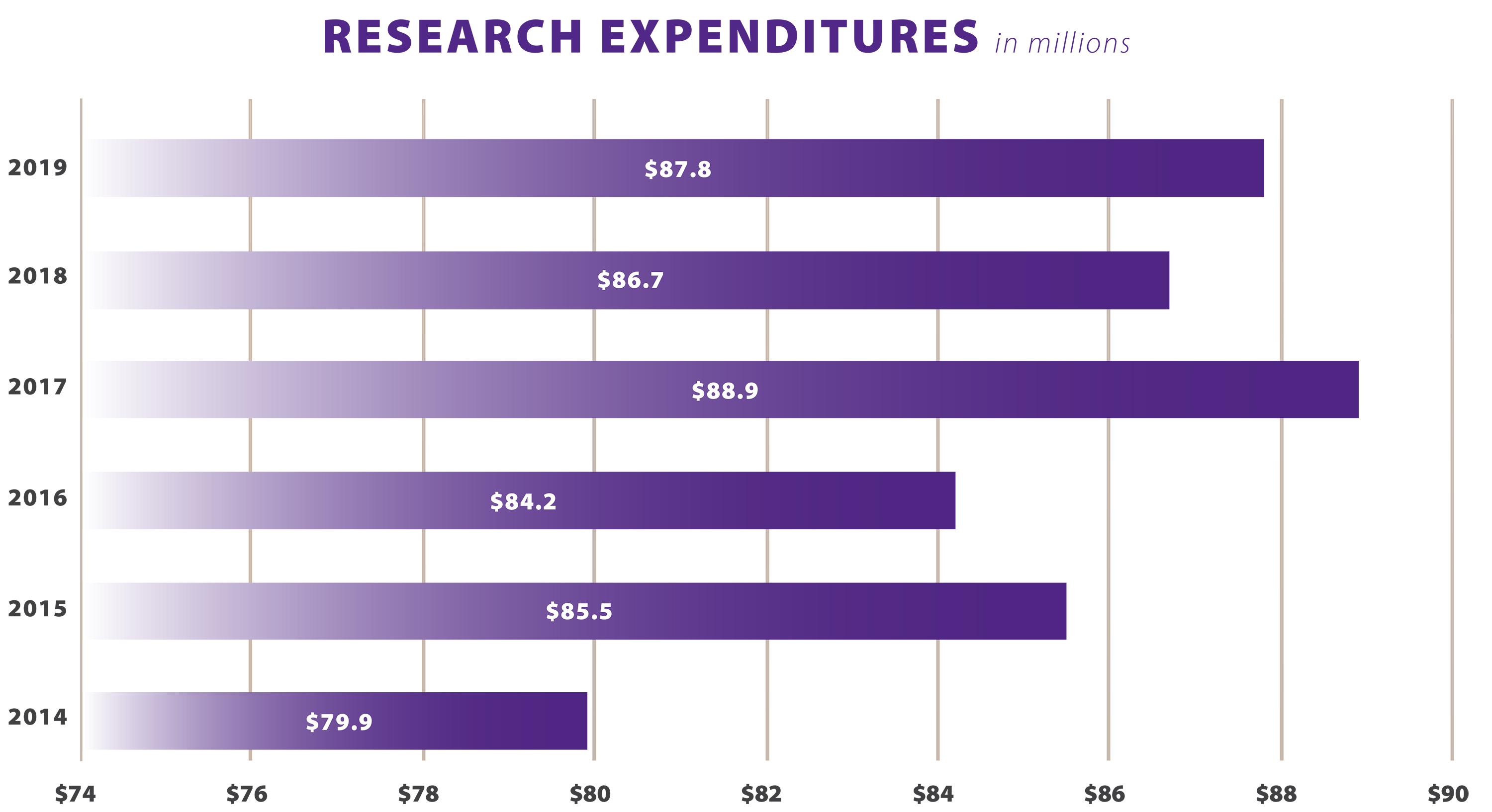 College of Ag and Research and Extension research expenditures